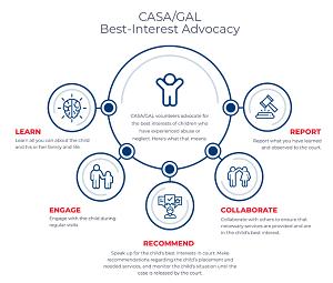 info graphic of CASA model